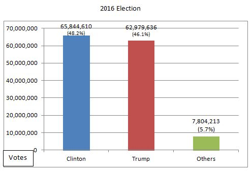 2016-election-results-graph