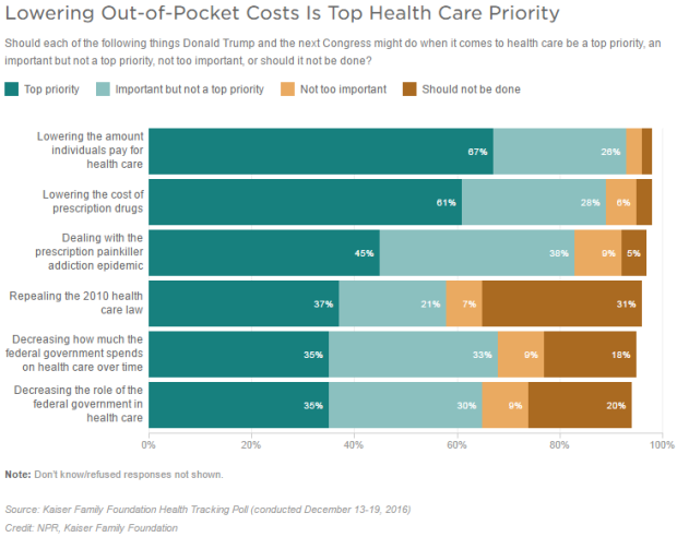 healthcare-priorities