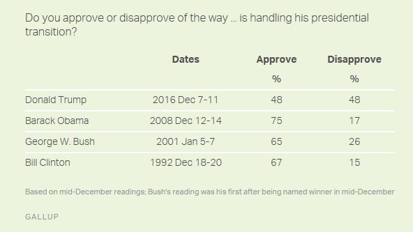 trump-transition-approval-rating
